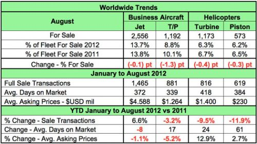 JetNet_Worldwide_Trends_08_2012